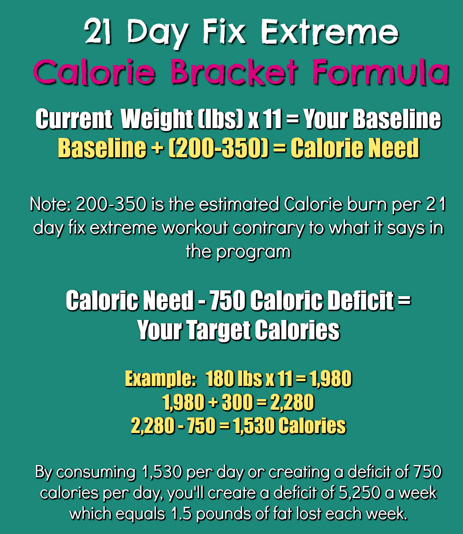 21 day fix extreme Calorie Chart Calculator and Formula