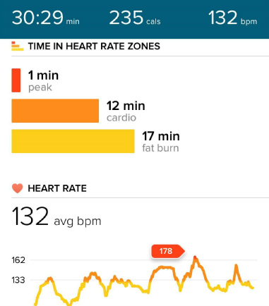 Calories Burned During the Pinterest Routine