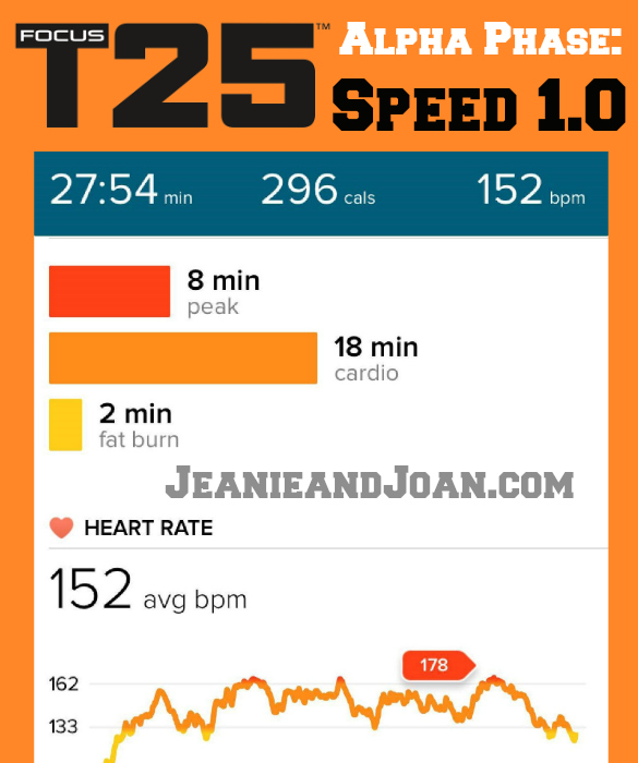 Speed 1.0 Calorie Burn in the Alpha Phase